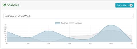 Demo of the Listing Analytics dashboard.